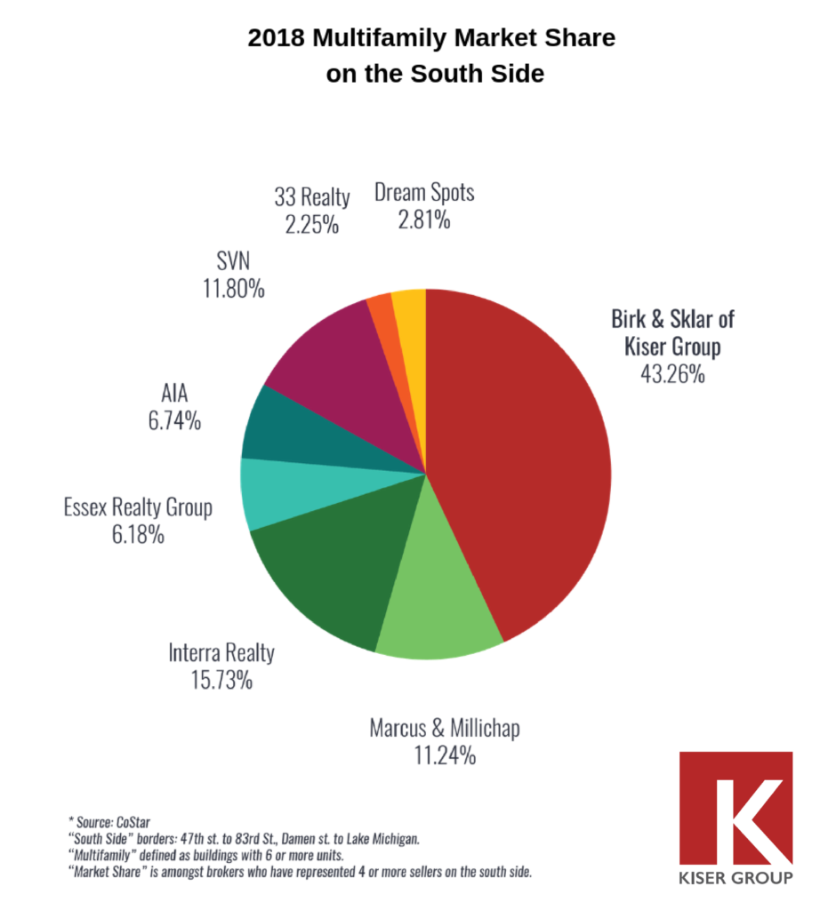 Kiser Group South Side Market Share Graph