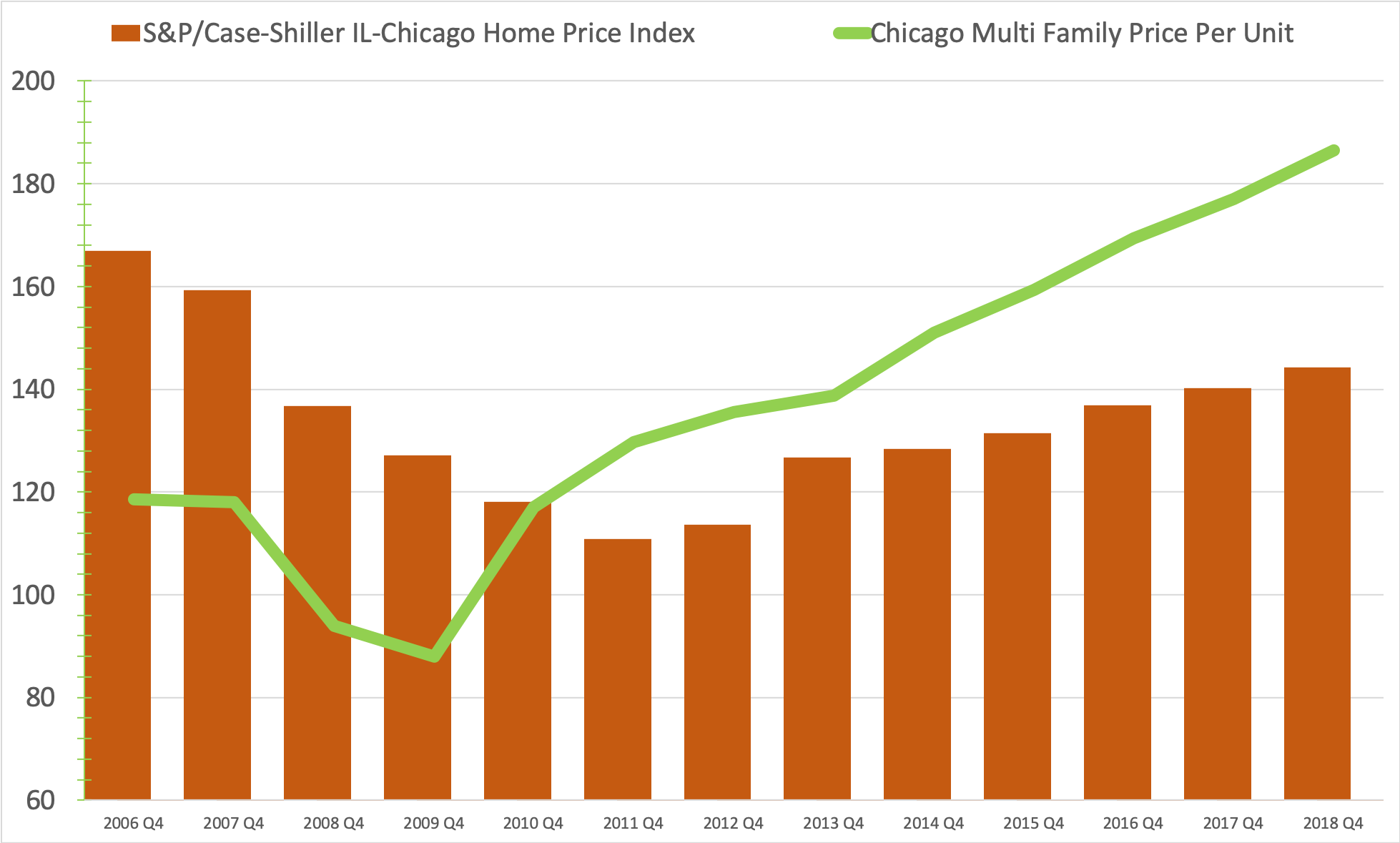 Image of S&P Case-Shiller IL-Chicago Home Price Index chart
