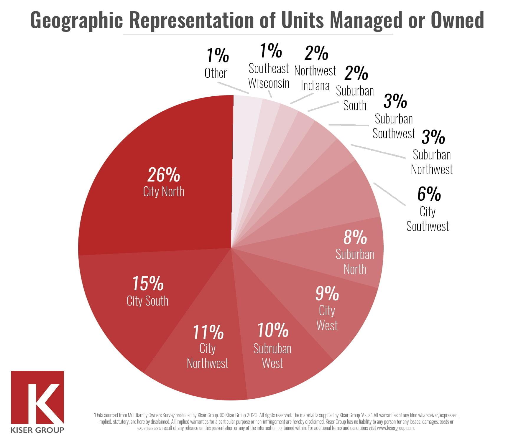 mid-market multifamily survey results