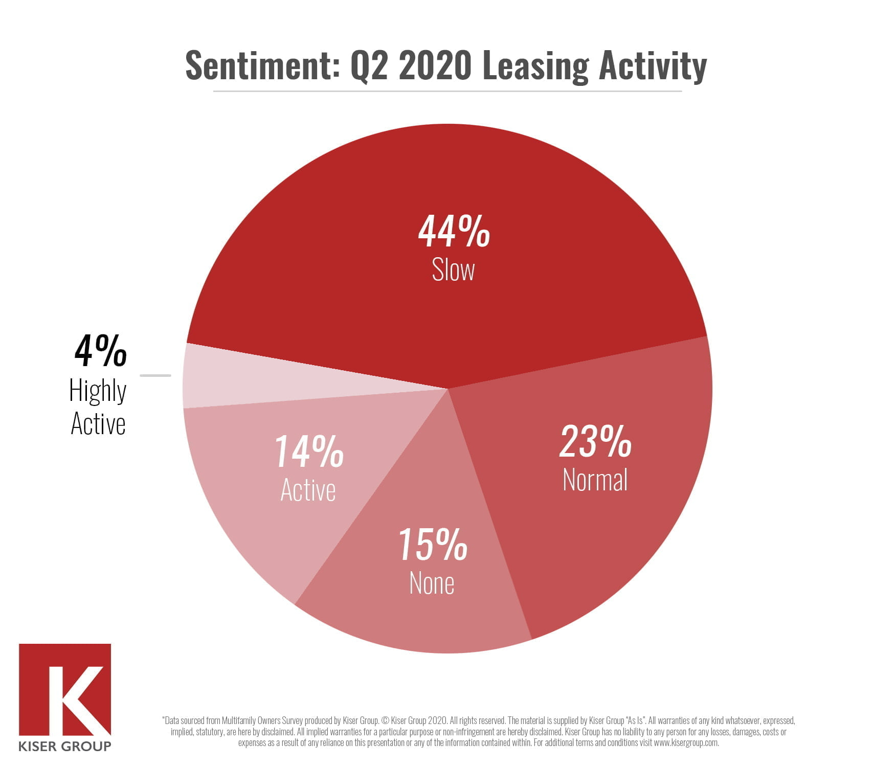 mid market multifamily rent collection survey results