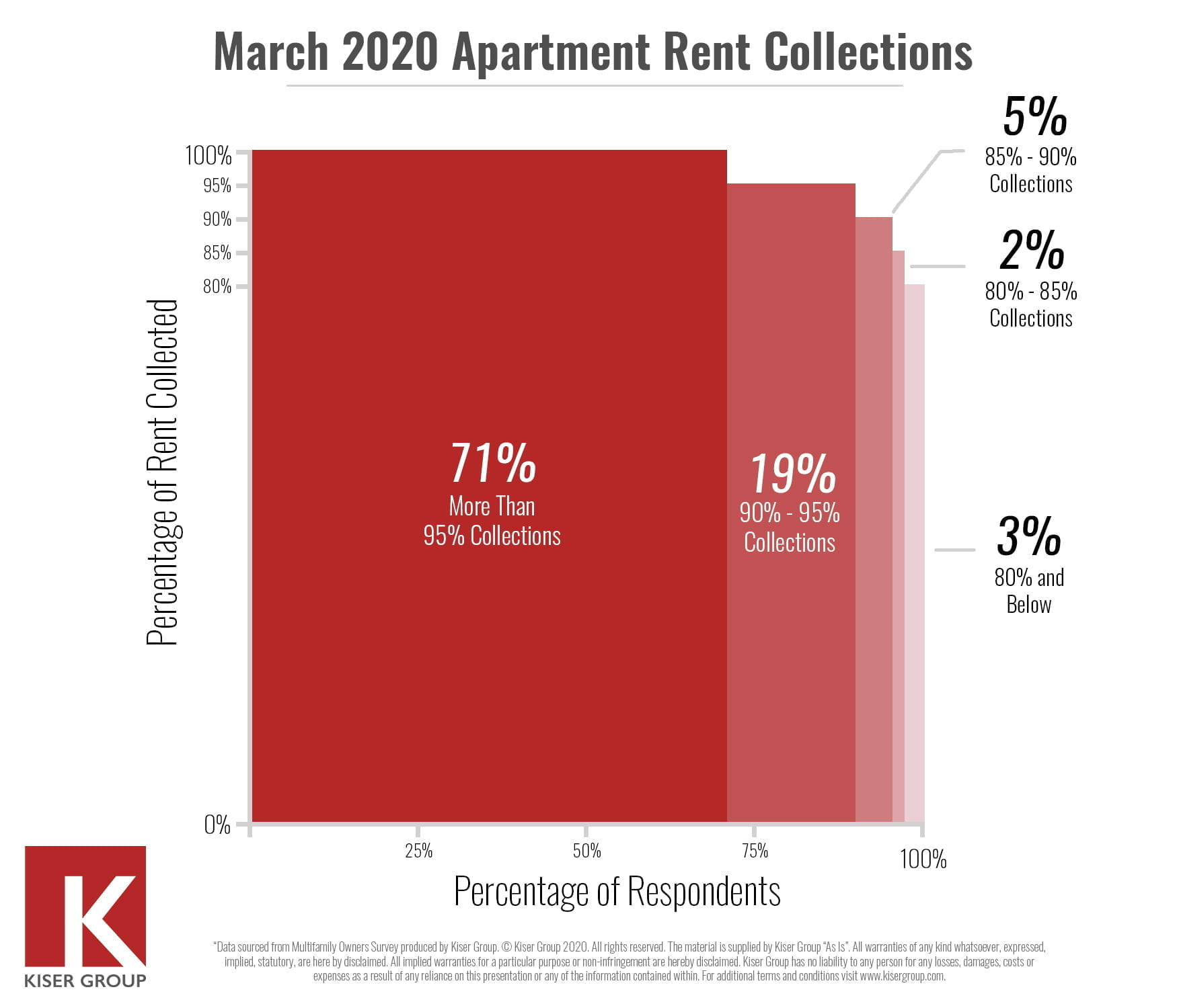 March Apartment Rent Collection