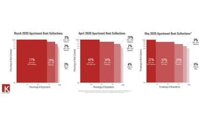 Survey Results: Mid-Market Multifamily Rent Collections for March, April & May