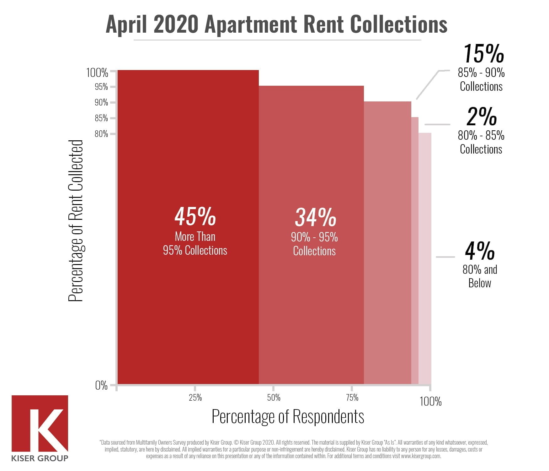 April Multifamily Rent Collections