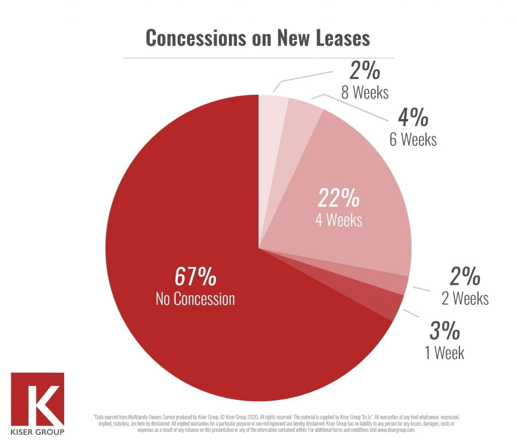 Concessions on new leases
