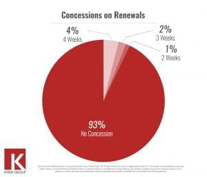 Concessions on Renewals