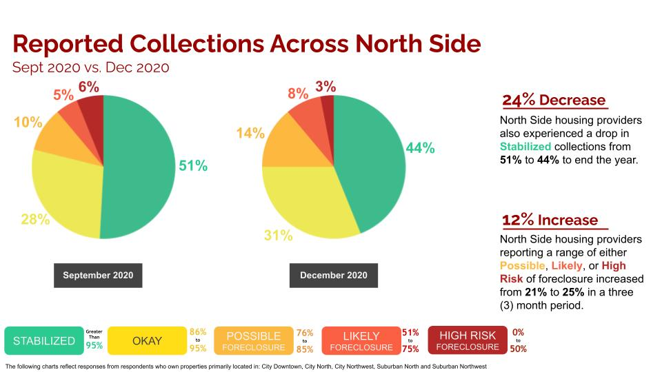 nboa rent collection survey north side chicago