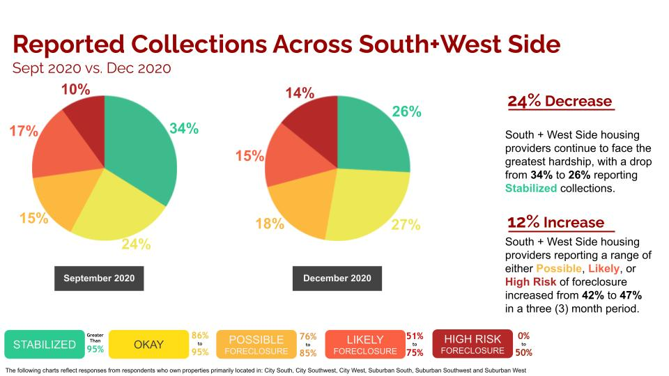 nboa south west side apartment rent collection data survey