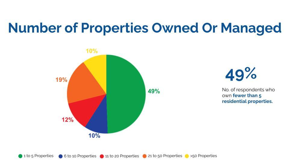nboa multifamily survey data