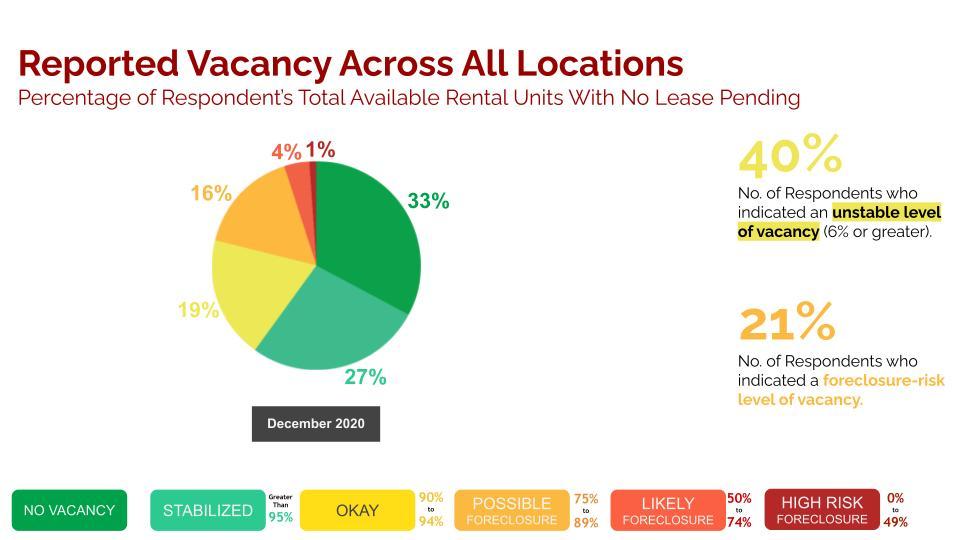nboa chicago multifamily vacancy data survey